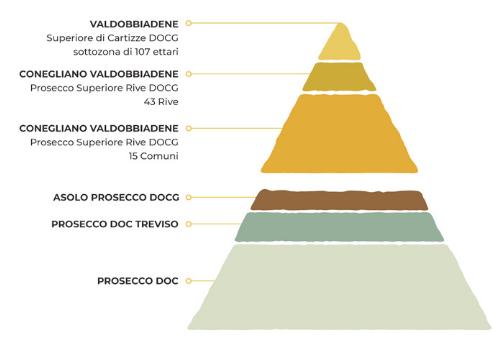 Piramide Prosecco