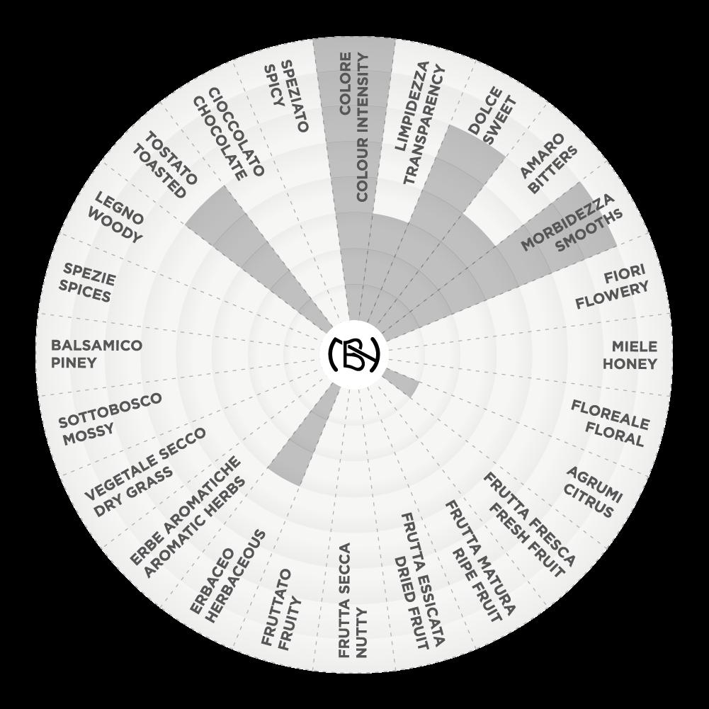 Virtu' di Rabarbaro  graph
