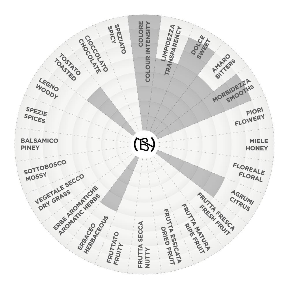 Nardini@Home: Mezzoemezzo Cocktail Kit graph