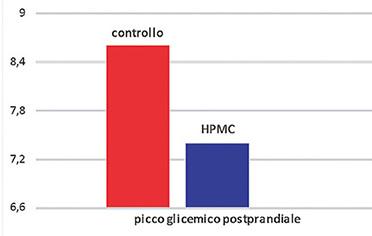 fibra dietetica HPMC